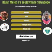 Dejan Meleg vs Souleymane Sawadogo h2h player stats
