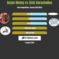 Dejan Meleg vs Zisis Karachalios h2h player stats