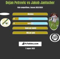 Dejan Petrovic vs Jakob Jantscher h2h player stats