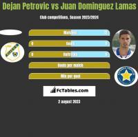 Dejan Petrovic vs Juan Dominguez Lamas h2h player stats