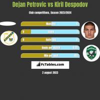 Dejan Petrovic vs Kiril Despodov h2h player stats