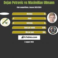 Dejan Petrovic vs Maximilian Ullmann h2h player stats