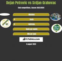 Dejan Petrovic vs Srdjan Grahovac h2h player stats