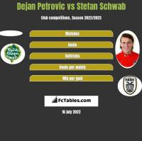 Dejan Petrovic vs Stefan Schwab h2h player stats