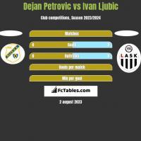 Dejan Petrovic vs Ivan Ljubic h2h player stats