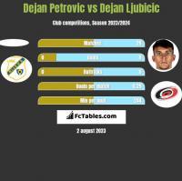 Dejan Petrovic vs Dejan Ljubicic h2h player stats