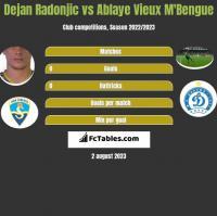 Dejan Radonjic vs Ablaye Vieux M'Bengue h2h player stats