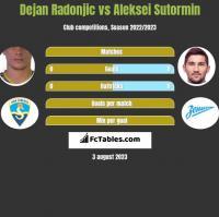 Dejan Radonjic vs Aleksei Sutormin h2h player stats