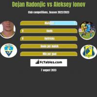 Dejan Radonjic vs Aleksey Ionov h2h player stats
