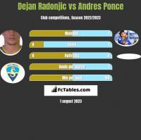Dejan Radonjic vs Andres Ponce h2h player stats