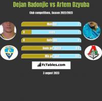 Dejan Radonjic vs Artem Dzyuba h2h player stats