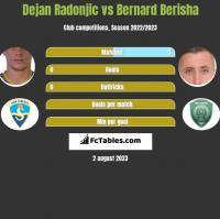 Dejan Radonjic vs Bernard Berisha h2h player stats
