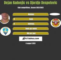 Dejan Radonjić vs Djordje Despotovic h2h player stats