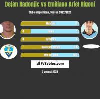 Dejan Radonjic vs Emiliano Ariel Rigoni h2h player stats