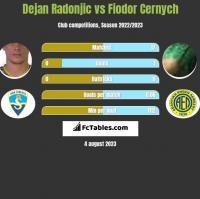 Dejan Radonjić vs Fiodor Cernych h2h player stats