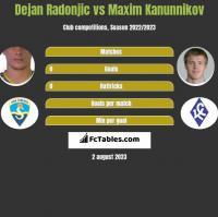 Dejan Radonjić vs Maksim Kanunnikow h2h player stats