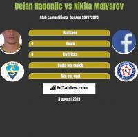 Dejan Radonjić vs Nikita Malyarov h2h player stats