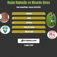 Dejan Radonjić vs Ricardo Alves h2h player stats