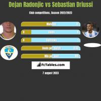 Dejan Radonjic vs Sebastian Driussi h2h player stats
