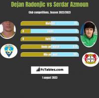 Dejan Radonjic vs Serdar Azmoun h2h player stats