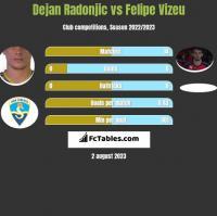 Dejan Radonjic vs Felipe Vizeu h2h player stats