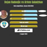Dejan Radonjić vs Artem Galadzhan h2h player stats