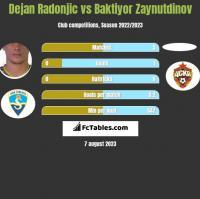 Dejan Radonjic vs Baktiyor Zaynutdinov h2h player stats