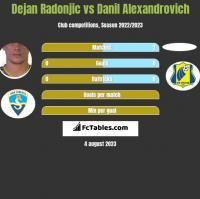Dejan Radonjic vs Danil Alexandrovich h2h player stats