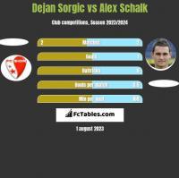 Dejan Sorgic vs Alex Schalk h2h player stats