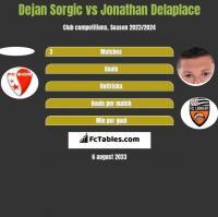 Dejan Sorgic vs Jonathan Delaplace h2h player stats