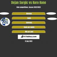 Dejan Sorgic vs Koro Kone h2h player stats