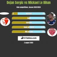 Dejan Sorgic vs Mickael Le Bihan h2h player stats
