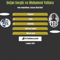Dejan Sorgic vs Mohamed Yattara h2h player stats