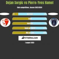 Dejan Sorgic vs Pierre-Yves Hamel h2h player stats