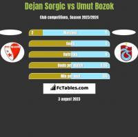 Dejan Sorgic vs Umut Bozok h2h player stats