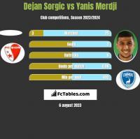 Dejan Sorgic vs Yanis Merdji h2h player stats