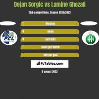 Dejan Sorgic vs Lamine Ghezali h2h player stats