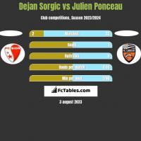 Dejan Sorgic vs Julien Ponceau h2h player stats