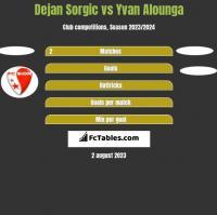 Dejan Sorgic vs Yvan Alounga h2h player stats