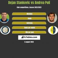 Dejan Stankovic vs Andrea Poli h2h player stats