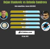 Dejan Stankovic vs Antonio Candreva h2h player stats