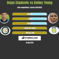 Dejan Stankovic vs Ashley Young h2h player stats