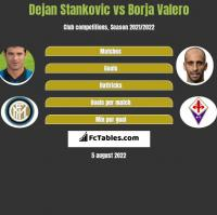 Dejan Stankovic vs Borja Valero h2h player stats