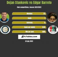 Dejan Stankovic vs Edgar Barreto h2h player stats