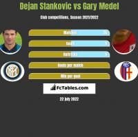 Dejan Stankovic vs Gary Medel h2h player stats