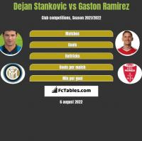 Dejan Stankovic vs Gaston Ramirez h2h player stats