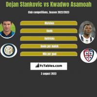Dejan Stankovic vs Kwadwo Asamoah h2h player stats