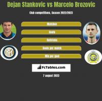 Dejan Stankovic vs Marcelo Brozovic h2h player stats