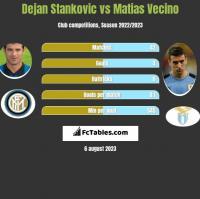 Dejan Stankovic vs Matias Vecino h2h player stats