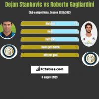 Dejan Stankovic vs Roberto Gagliardini h2h player stats